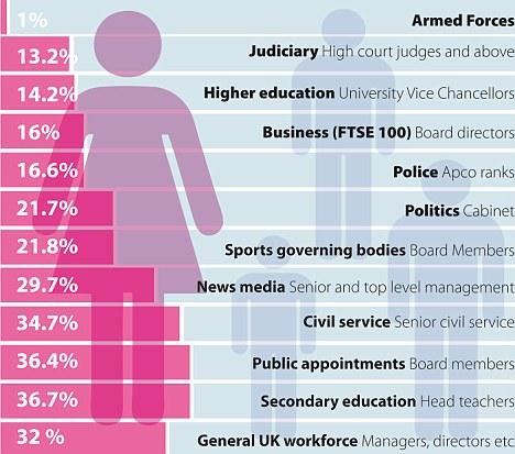 women in top jobs uk